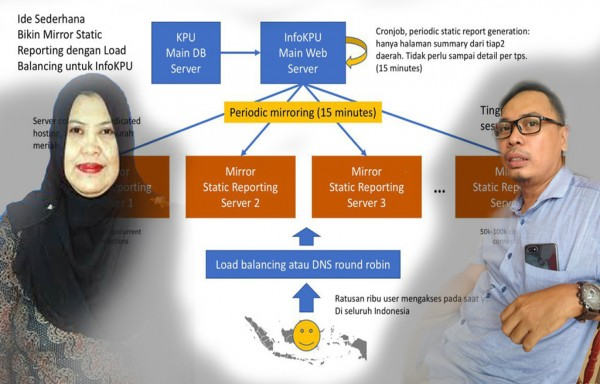 Jaringan Internet Diskominfo Kukar di Retas, Kinerja beberapa instansi terganggu